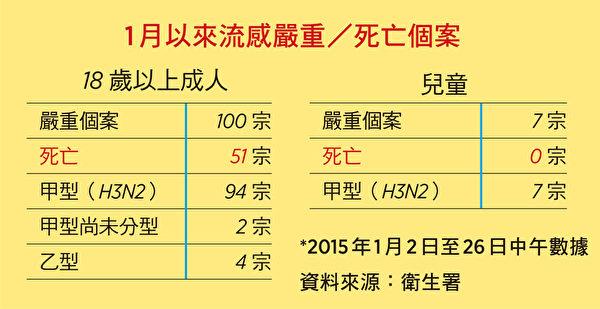 1月2日至26日中午香港流感嚴重/死亡個案。(大紀元製表)