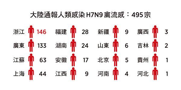 大陸通報人類感染H7N9禽流感數目。(大紀元製表)