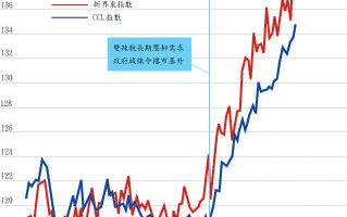【香港樓市動向】 CCL三創新高 六大指數齊破頂