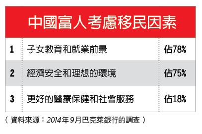 中国富人考虑移民因素。(大纪元制表)