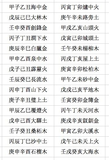 纳音五行(周慧心/大纪元)