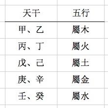 日干五行(周慧心/大纪元)