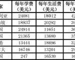 大学费用排名表(大纪元制表)