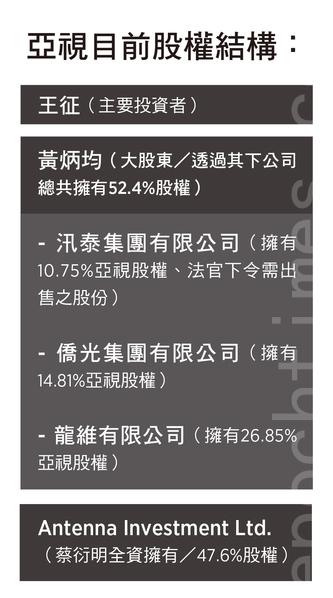 亚视目前股权结构。(大纪元制表)