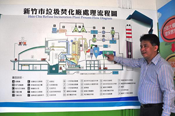 环保局人员针对垃圾焚化处理流程进行解说。(赖月贵/大纪元)
