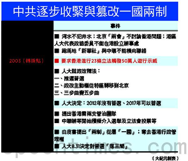中共逐步收紧与篡改一国两制。(大纪元制表)