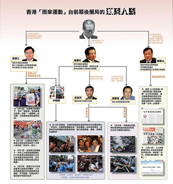 香港「雨傘運動」台前幕後攪局的江派人馬圖表。(大紀元製圖)