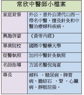 常欣中医师小档案资料(大纪元制图)