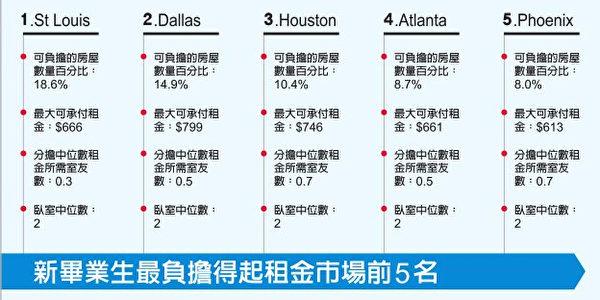 表一:新畢業生最負擔得起租金市場前五名。(大紀元製表)
