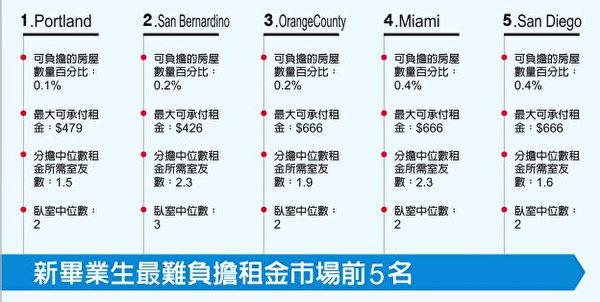 表二:新畢業生最難負擔租金市場前五名。(大紀元製表)
