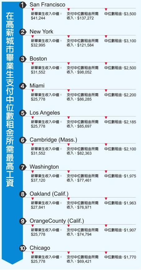 表三:畢業生支付中位數租金需最工資。(大紀元製表)