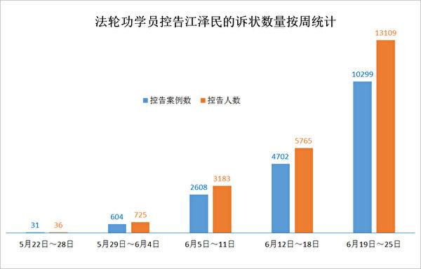 從5月底到6月25日,五週以來法輪功學員控告江澤民的數量按週統計圖表。(明慧網)