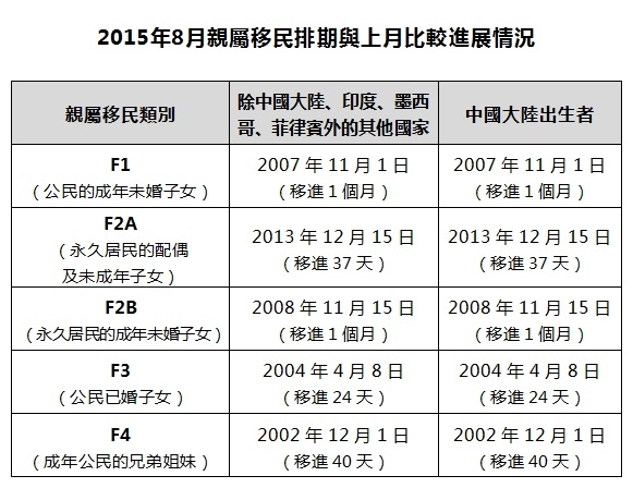 2015年8月亲属移民排期与上月比较进展情况(大纪元制表)