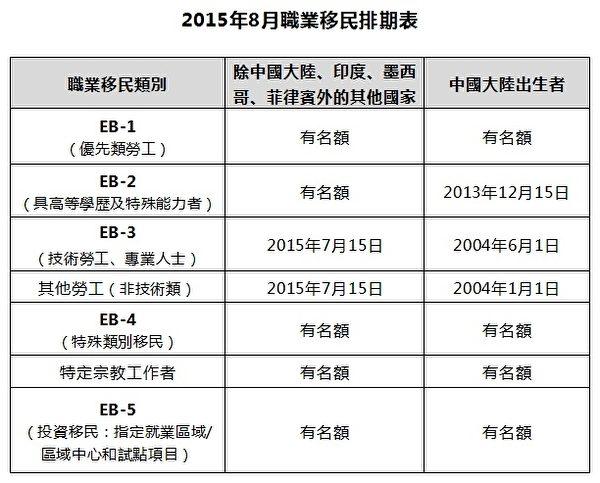 2015年8月职业移民排期表(大纪元制表)