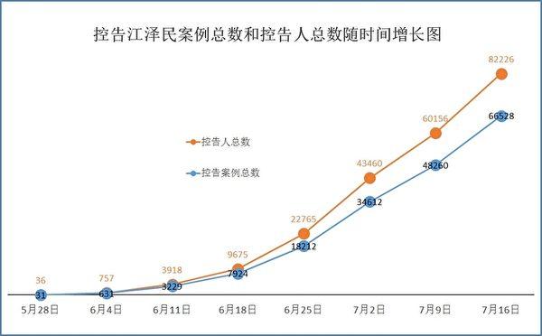 图:自2015年5月至7月16日,明慧网收到控告江泽民案例总数和控告人总数随时间增长图。(明慧网)