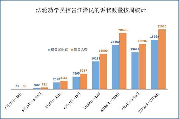 图:按周统计。总数逾八万人控告江泽民,本周为单周最高。(明慧网)