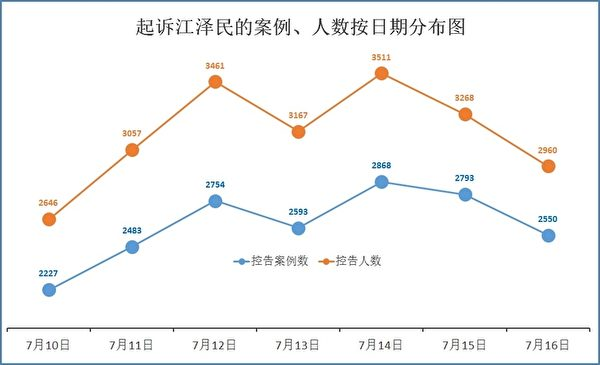 图:7月10日至16日控告江泽民人数按日分布。(明慧网)