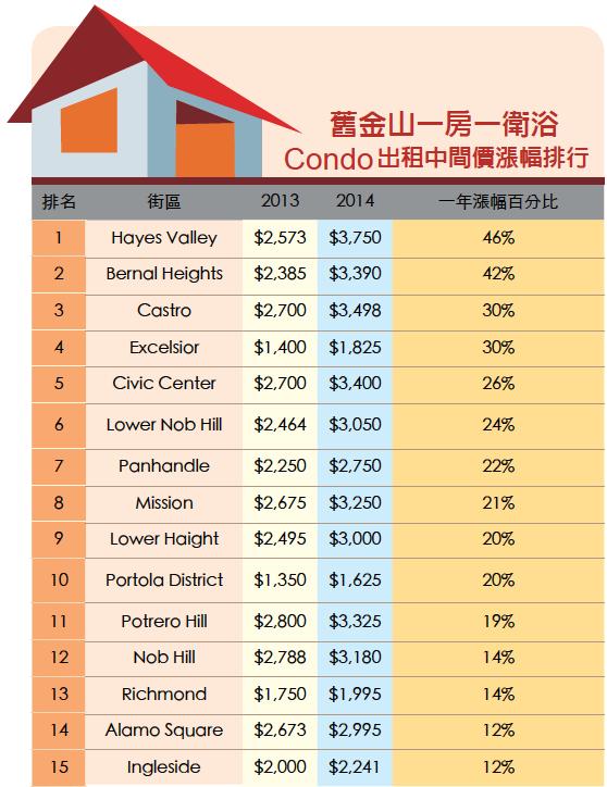 表:旧金山一房一卫浴Condo出租中间价涨幅排行。(大纪元制表)