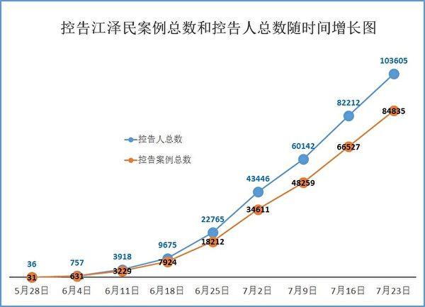 總數逾十萬人控告江澤民,訴江人數、案例數隨時間增長圖。(明慧網)