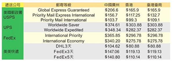 几家快递寄往中港台运费对比。(大纪元制图)