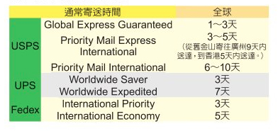 美国几家快递国际寄送速度对比。(大纪元制图)