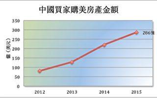 中国资金外逃 钱进美国房市