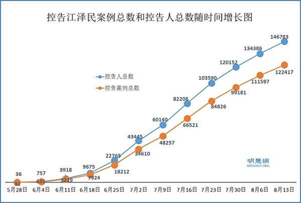 控告江澤民案例總數和控告人總數隨時間增長圖。(明慧網)