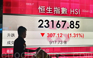 A股一度再挫5% 恆指創八月新低