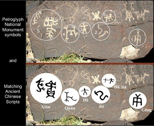 上为新墨西哥州阿尔伯克基林科纳达峡谷的石刻文字。下为其对应的中国古代文字。(Courtesy of John Ruskamp)