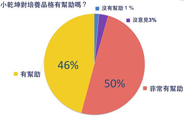 2,400份問卷結果。(新唐人亞太電視台)