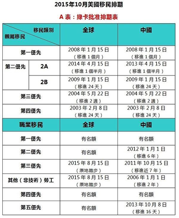 """美国国务院9月9日公布10月的移民排期表分为两个表。图为A表,即""""绿卡最后批准日期"""",简称绿卡批准排期。(大纪元制图)"""