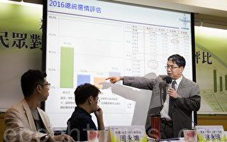 台湾智库大选民调 小英47.6%柱姐16.3%