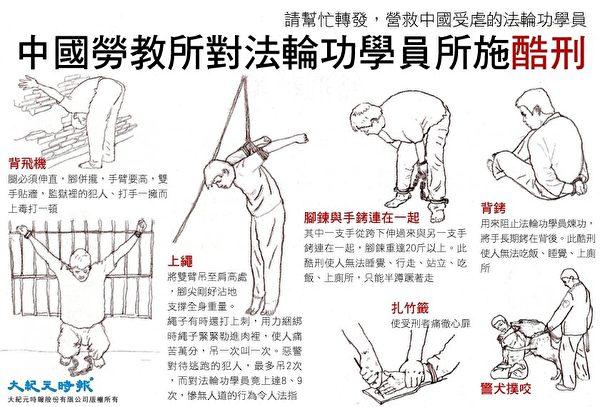 中共劳教所对法轮功学员所施酷刑。(大纪元资料库)