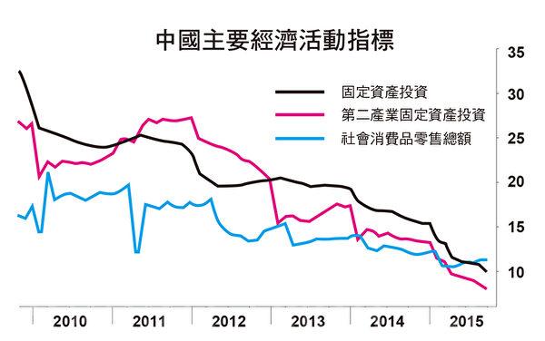 中国经济走向,备受全球关注。(大纪元制图)
