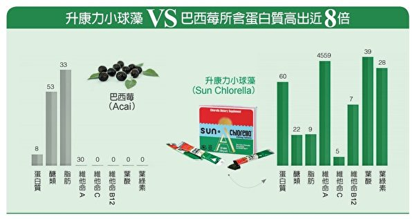 小球藻和其他超級食物營養成分對比圖。(商家提供)