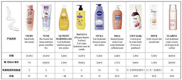 潤膚霜比較表(大紀元製表/網路圖片)
