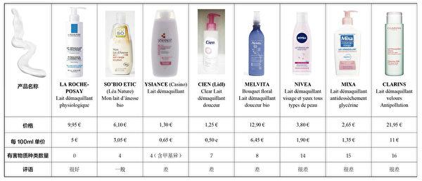 卸妝乳比較表(大紀元製表/網路圖片)