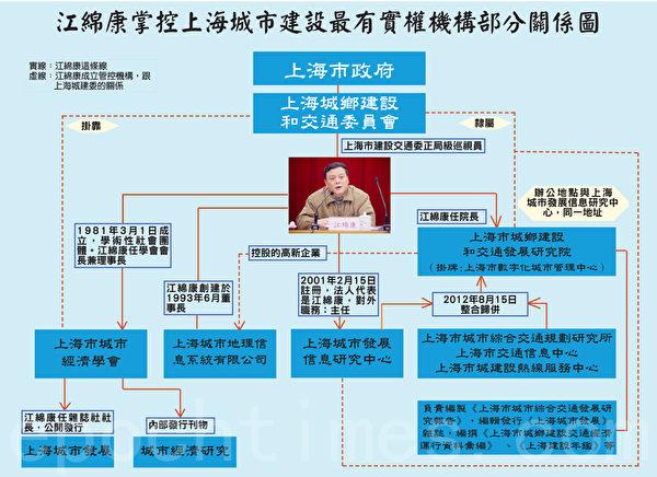 江绵康掌控上海市政建设关键部门部分关系图。(大纪元制图)