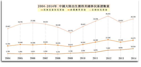 數據來源:美國移民局年度報告(製圖:謝東延/大紀元)