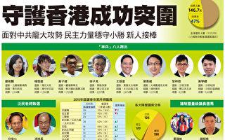港区选 泛民主派延续伞运精神胜中共建制派