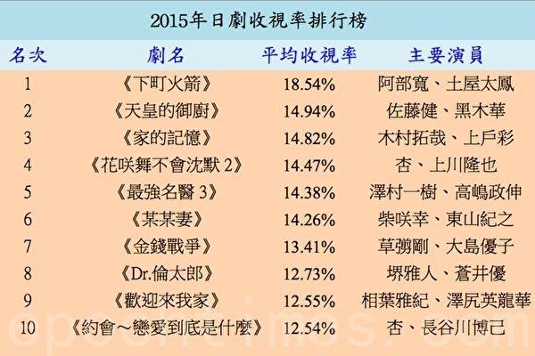 2015年日剧关东地区收视率排行《下町火箭》获胜。(ARTV调查/大纪元制表)