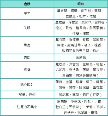 芳香精油功效對照表(大紀元製表)