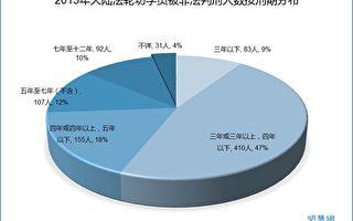 明慧網2015年度法輪功人權報告:非法判刑
