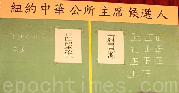 开票结果,萧贵源获得55票,吕坚强获得23张票。(蔡溶/大纪元)