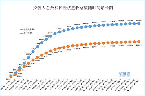 法轮功学员和家属控告江泽民的人数以及控告状签收总数随时间增长图。(明慧网)