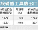 依据台湾机械工业同业公会、台湾区机床暨零组件同业公会汇总统计,机械11月出口值15.7亿美元,折合新台币为510亿元,年减5.6%,机床11月出口值2.58亿美元,仍较去年衰退19.9%;机械1至11月出口值178.9亿美元,年减5.9%,折合新台币5,650亿元,机床1至11月出口值29.18亿美元,比去年同期衰退15%。(黄筠芸/大纪元)
