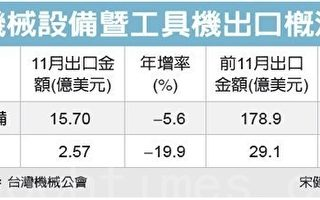 日幣貶值 台工具機業衝擊最大