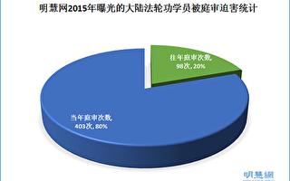 2015年中共违法庭审法轮功学员综述(下)
