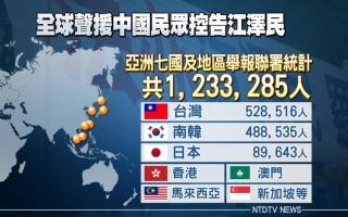 自由日 亚洲逾123万人举报江泽民