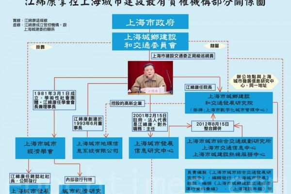 上海交通委高层问题被转交 巡视组清理江绵康地盘